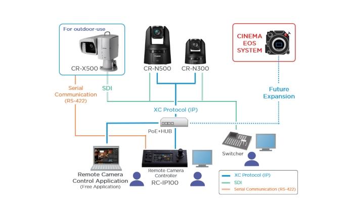 Canon hĂĄlĂłzati kamerarendszer diagram_700.jpg